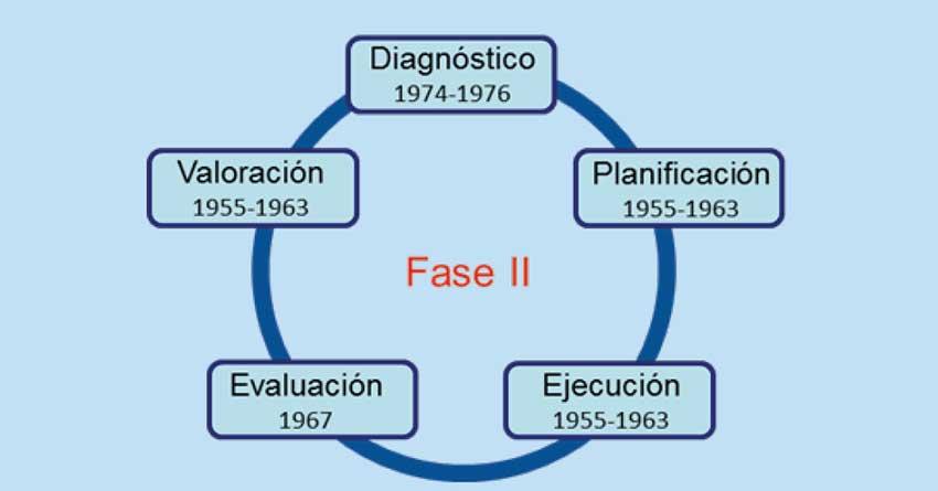 Ciclo de calidad integral del diagnóstico y la evaluación enfermera