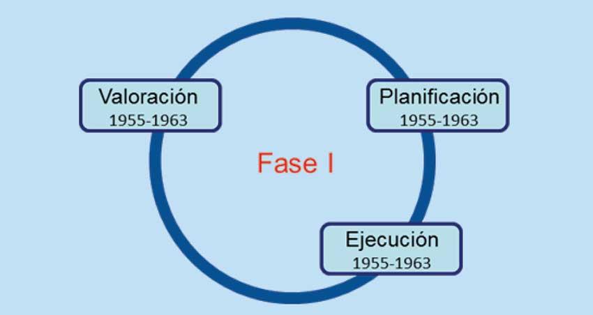 Fase I del Proceso de Atención Enfermera